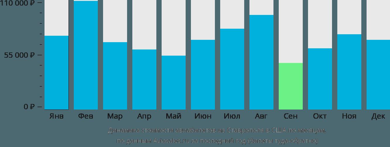 Динамика стоимости авиабилетов из Ставрополя в США по месяцам