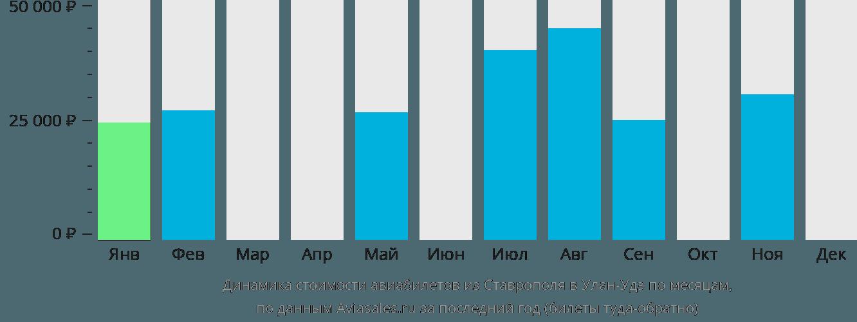 Динамика стоимости авиабилетов из Ставрополя в Улан-Удэ по месяцам