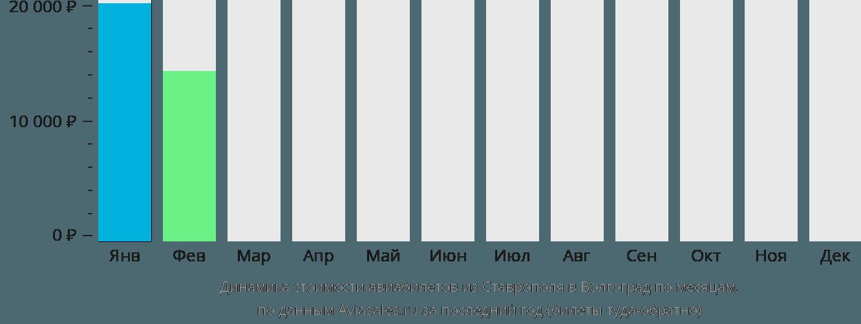 Динамика стоимости авиабилетов из Ставрополя в Волгоград по месяцам