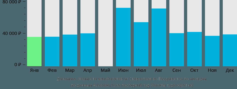 Динамика стоимости авиабилетов из Ставрополя во Владивосток по месяцам