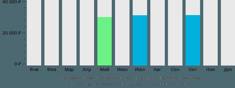 Динамика стоимости авиабилетов из Ставрополя в Варшаву по месяцам