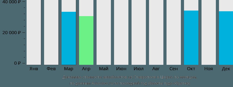 Динамика стоимости авиабилетов из Ставрополя в Цюрих по месяцам