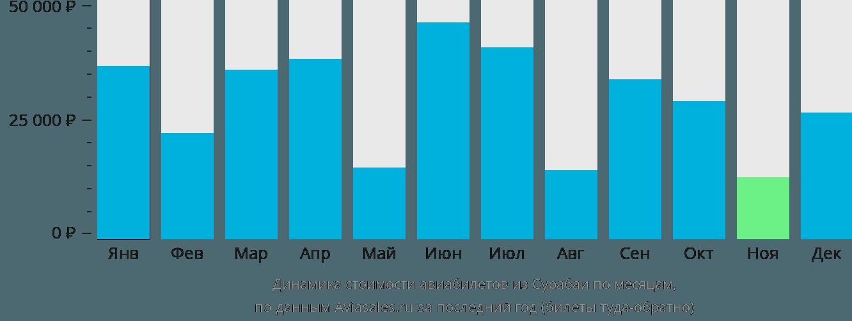 Динамика стоимости авиабилетов из Сурабаи по месяцам