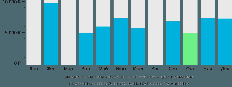 Динамика стоимости авиабилетов из Сурабаи в Бандунг по месяцам