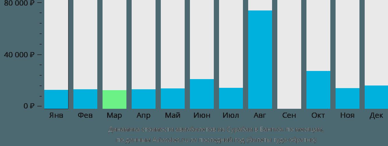 Динамика стоимости авиабилетов из Сурабаи в Бангкок по месяцам
