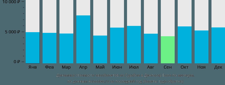 Динамика стоимости авиабилетов из Сурабаи в Денпасар Бали по месяцам