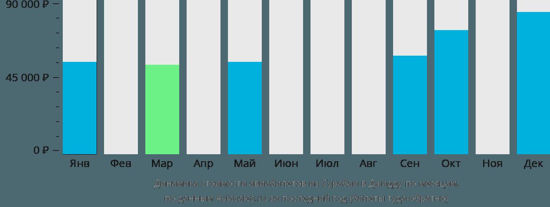 Динамика стоимости авиабилетов из Сурабаи в Джидду по месяцам