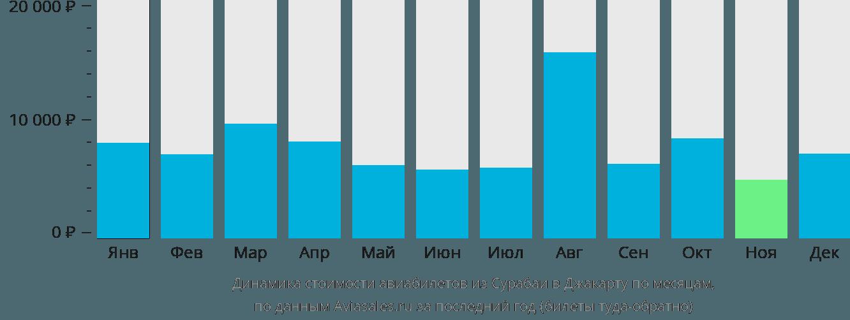 Динамика стоимости авиабилетов из Сурабаи в Джакарту по месяцам