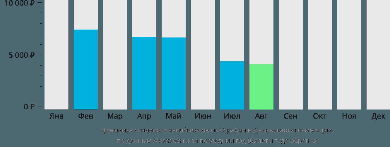 Динамика стоимости авиабилетов из Сурабаи в Джокьякарту по месяцам