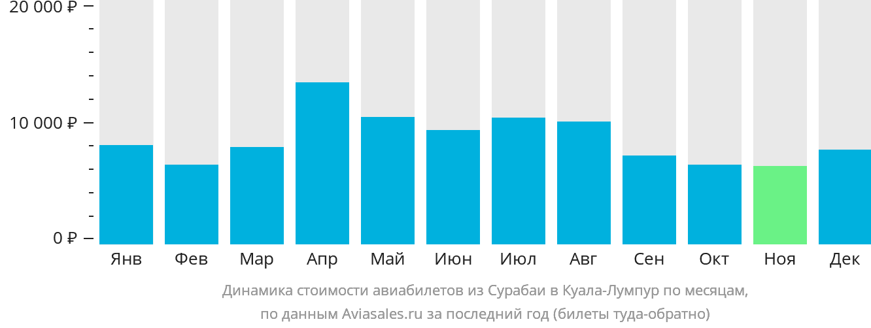Динамика стоимости авиабилетов из Сурабаи в Куала-Лумпур по месяцам