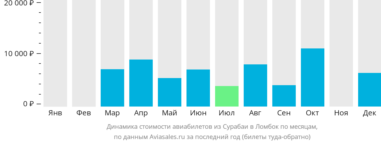 Динамика стоимости авиабилетов из Сурабаи в Праю (Ломбок) по месяцам