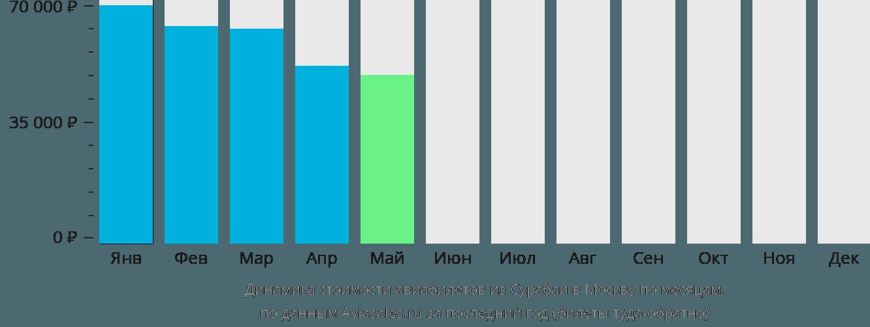 Динамика стоимости авиабилетов из Сурабаи в Москву по месяцам