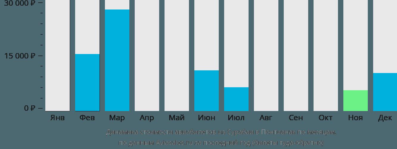 Динамика стоимости авиабилетов из Сурабаи в Понтианак по месяцам