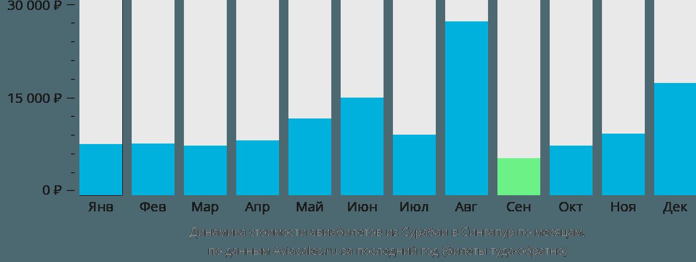 Динамика стоимости авиабилетов из Сурабаи в Сингапур по месяцам
