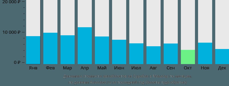 Динамика стоимости авиабилетов из Сурабаи в Макасар по месяцам