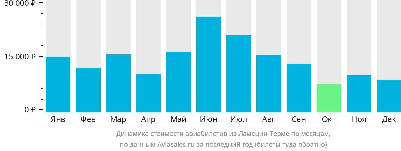 Динамика стоимости авиабилетов из Ламеция-Терме по месяцам