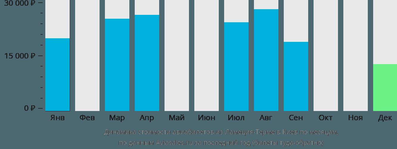 Динамика стоимости авиабилетов из Ламеция-Терме в Киев по месяцам