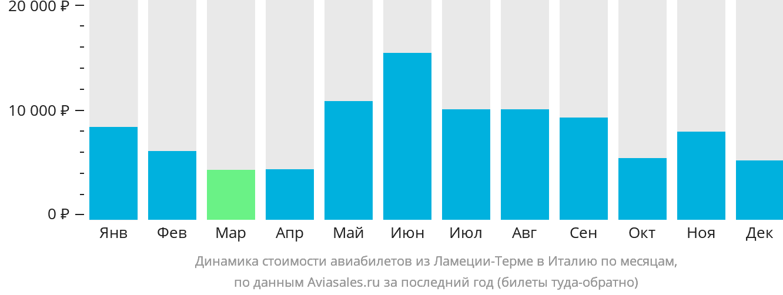 Динамика стоимости авиабилетов из Ламеция-Терме в Италию по месяцам