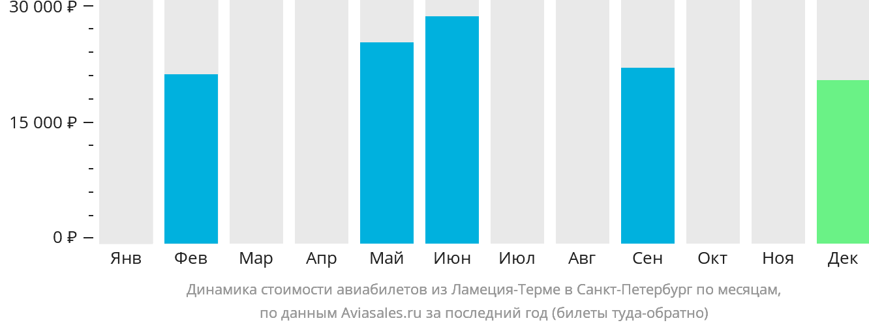 Динамика стоимости авиабилетов из Ламеция-Терме в Санкт-Петербург по месяцам