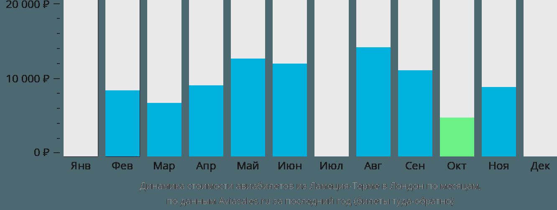 Динамика стоимости авиабилетов из Ламеция-Терме в Лондон по месяцам