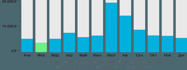 Динамика стоимости авиабилетов из Ламеция-Терме в Милан по месяцам