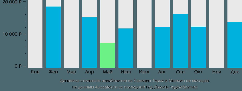 Динамика стоимости авиабилетов из Ламеции-Терме в Мюнхен по месяцам
