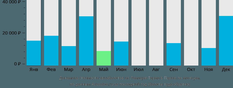 Динамика стоимости авиабилетов из Ламеция-Терме в Париж по месяцам