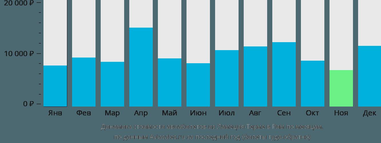 Динамика стоимости авиабилетов из Ламеция-Терме в Рим по месяцам