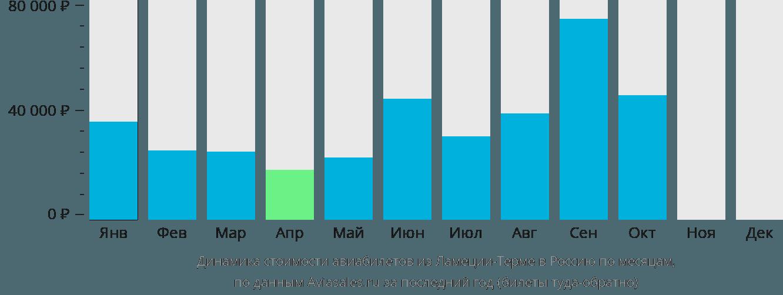 Динамика стоимости авиабилетов из Ламеция-Терме в Россию по месяцам