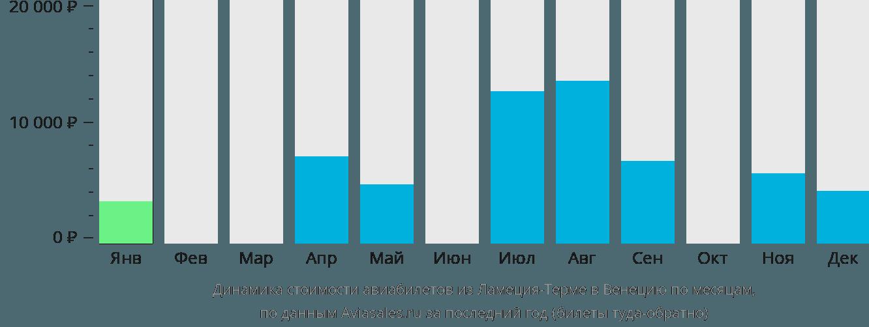 Динамика стоимости авиабилетов из Ламеции-Терме в Венецию по месяцам