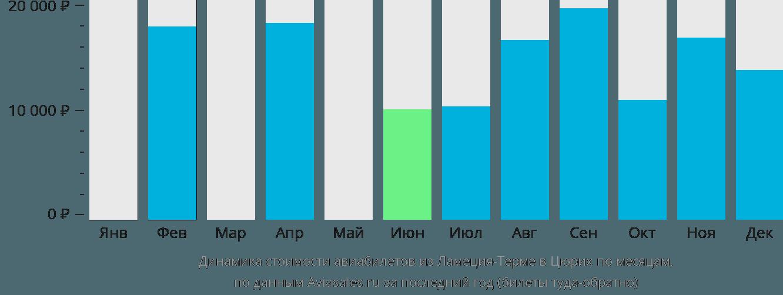 Динамика стоимости авиабилетов из Ламеция-Терме в Цюрих по месяцам