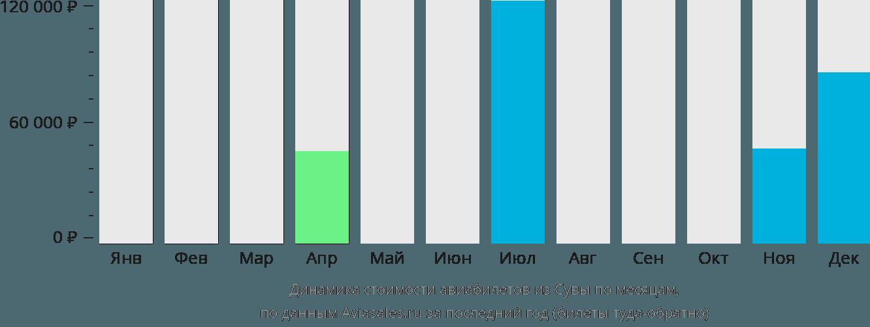 Динамика стоимости авиабилетов из Сувы по месяцам