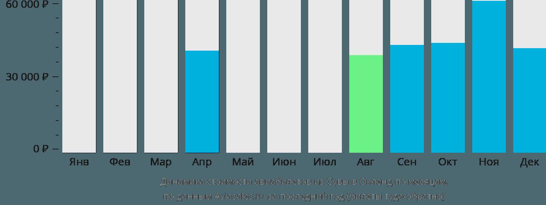 Динамика стоимости авиабилетов из Сувы в Окленд по месяцам