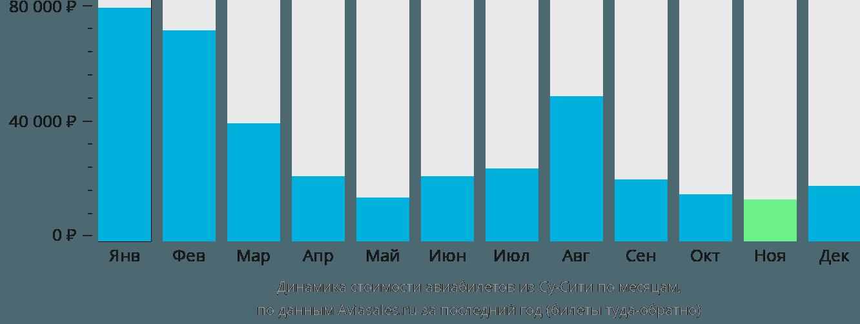 Динамика стоимости авиабилетов из Су-сити по месяцам