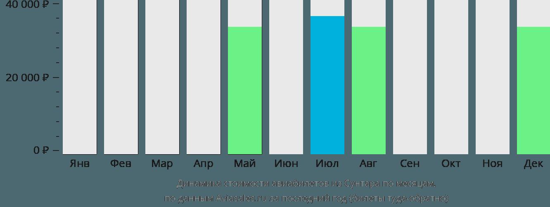 Динамика стоимости авиабилетов из Сунтара по месяцам