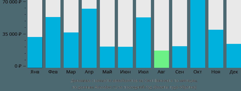 Динамика стоимости авиабилетов из Сент-Винсента по месяцам