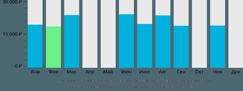 Динамика стоимости авиабилетов из Сент-Винсента в Бриджтаун по месяцам