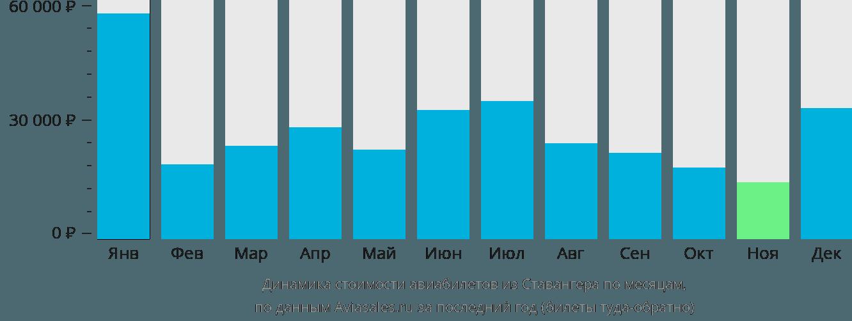 Динамика стоимости авиабилетов из Ставангера по месяцам