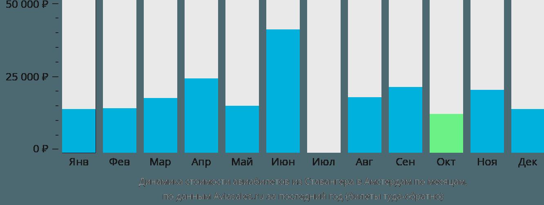 Динамика стоимости авиабилетов из Ставангера в Амстердам по месяцам