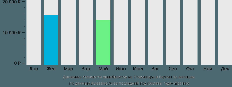 Динамика стоимости авиабилетов из Ставангера в Берген по месяцам