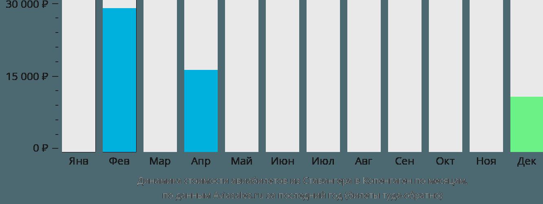 Динамика стоимости авиабилетов из Ставангера в Копенгаген по месяцам