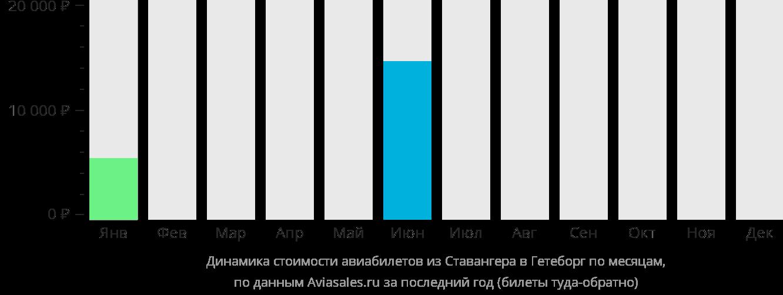 Динамика стоимости авиабилетов из Ставангера в Гётеборг по месяцам