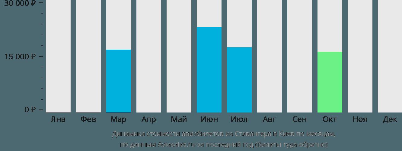 Динамика стоимости авиабилетов из Ставангера в Киев по месяцам