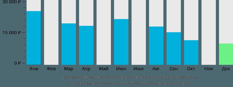 Динамика стоимости авиабилетов из Ставангера в Лондон по месяцам