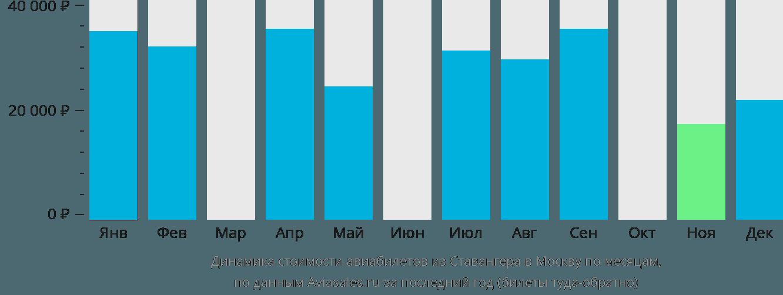 Динамика стоимости авиабилетов из Ставангера в Москву по месяцам