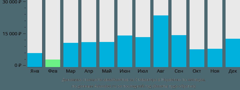 Динамика стоимости авиабилетов из Ставангера в Норвегию по месяцам