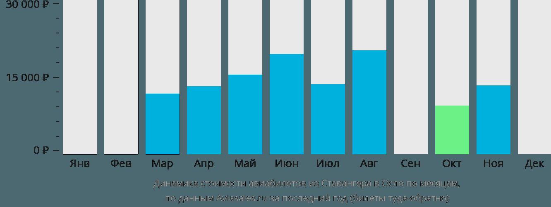 Динамика стоимости авиабилетов из Ставангера в Осло по месяцам