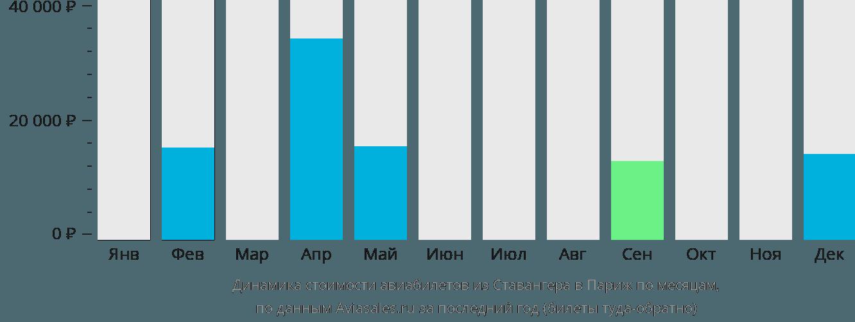Динамика стоимости авиабилетов из Ставангера в Париж по месяцам