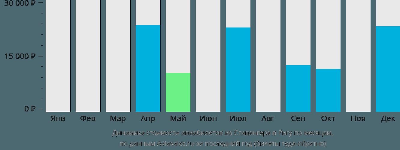 Динамика стоимости авиабилетов из Ставангера в Ригу по месяцам