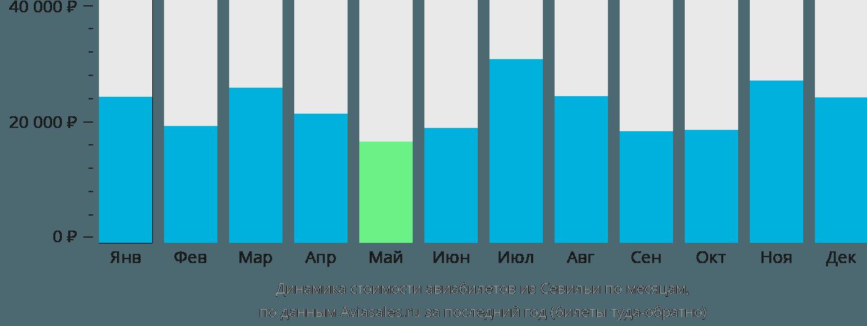 Динамика стоимости авиабилетов из Севильи по месяцам